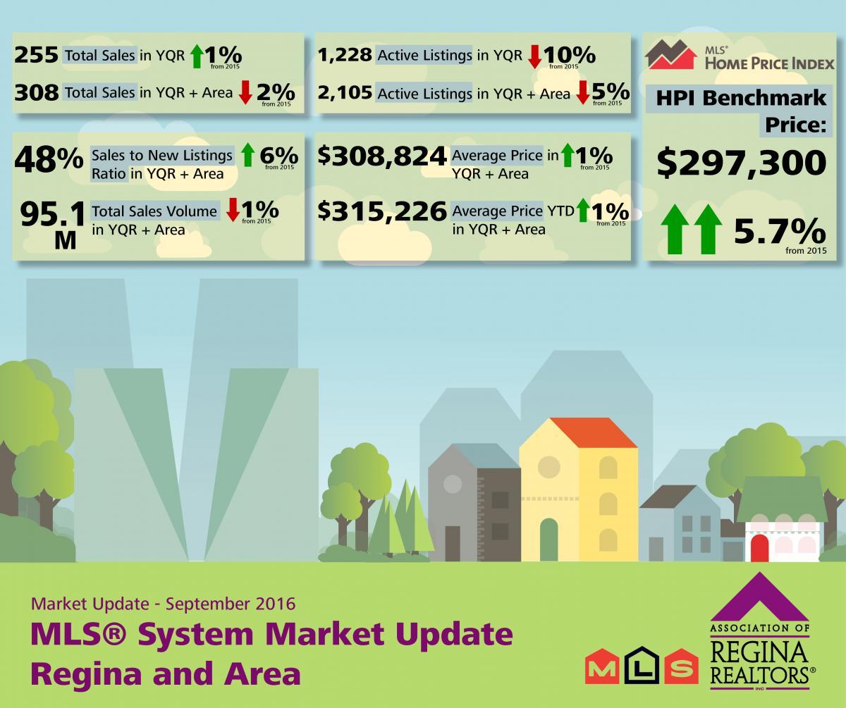 September MLS® Market Release - Regina